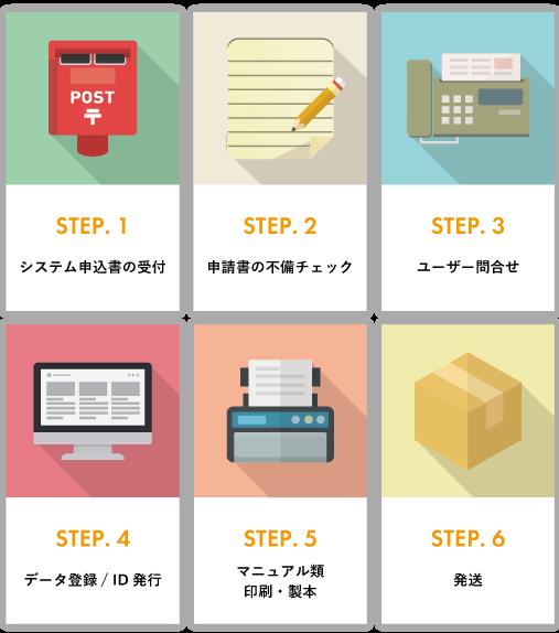 システム導入センターイメージ図
